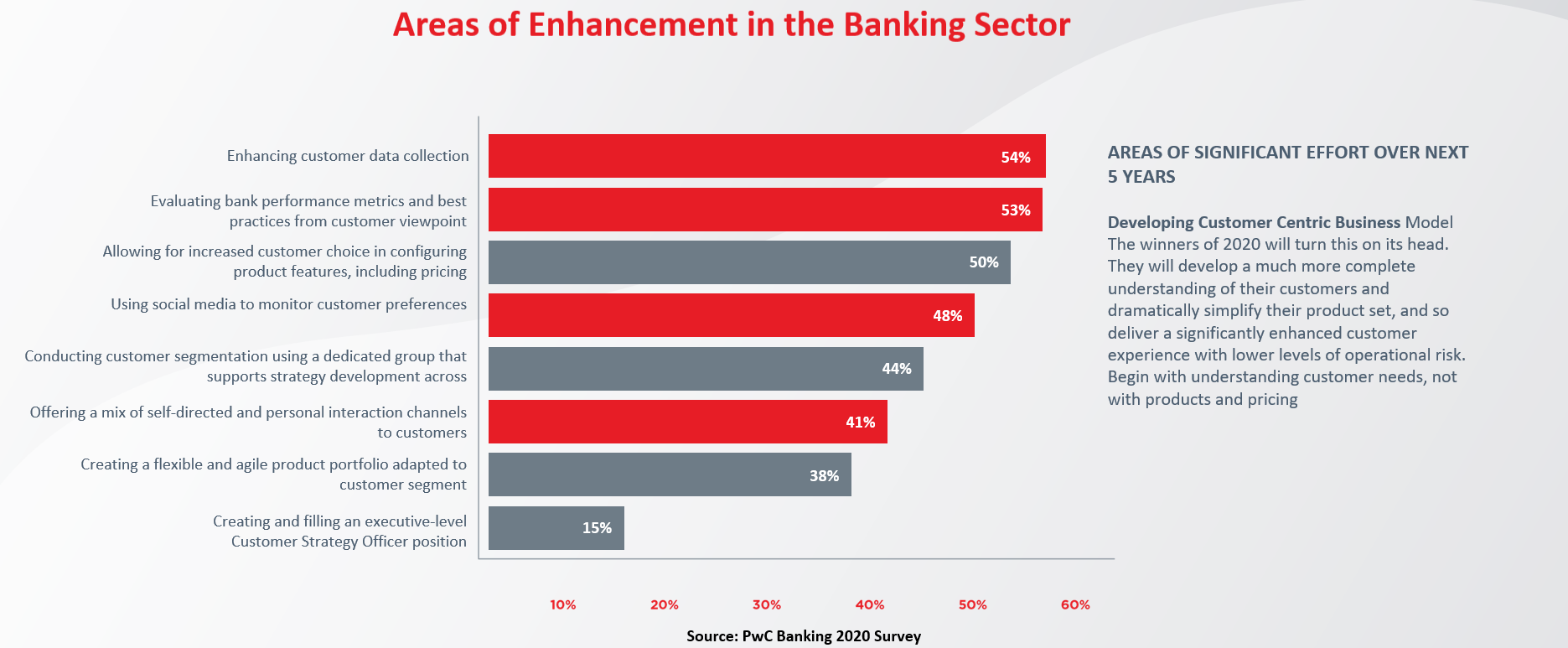 Ehancement Banking Sector